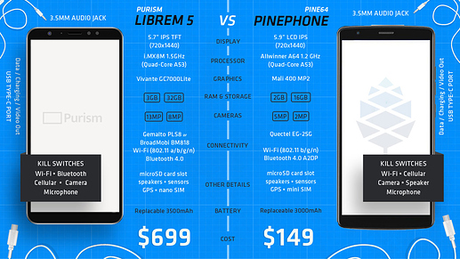 librem-vs-pinephone-1