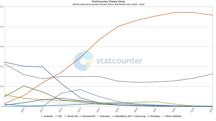 StatCounter-os_combined-ww-yearly-2009-2020