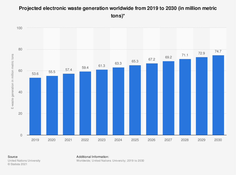 statistic_id1067081_outlook-on-global-e-waste-generation-2019-2030